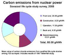 Impact on nuclear energy essay